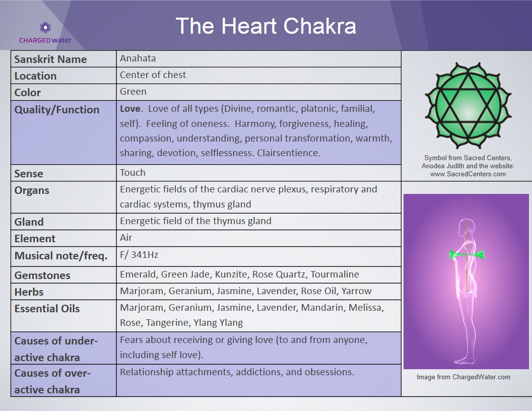 chakra stones how to use